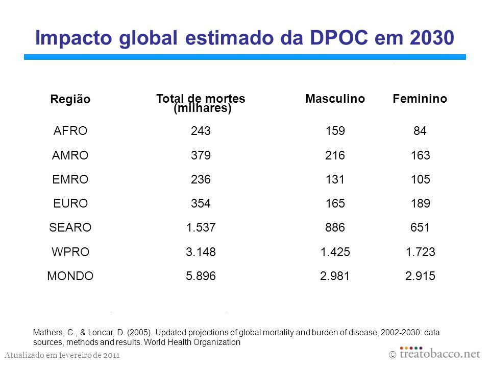 Impacto global estimado da DPOC em 2030