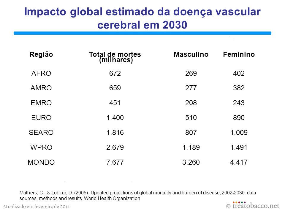Impacto global estimado da doença vascular cerebral em 2030