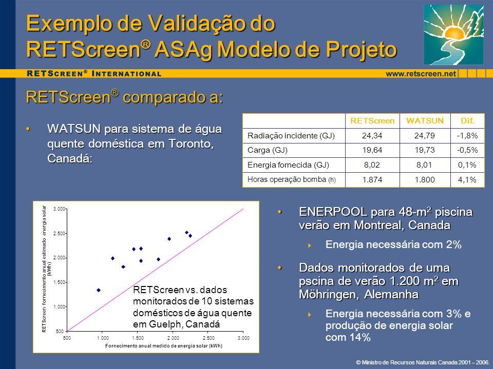 Exemplo de Validação do RETScreen® ASAg Modelo de Projeto