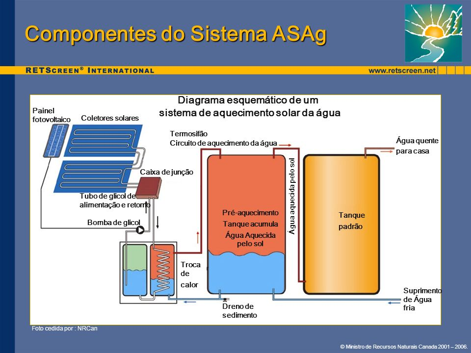 Componentes do Sistema ASAg
