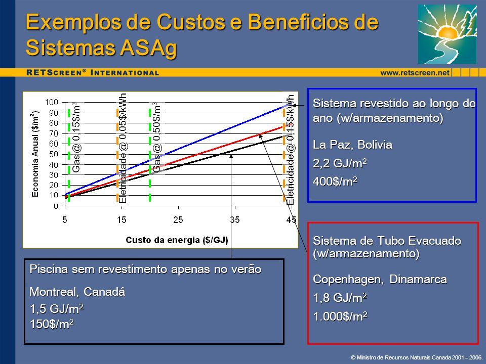 Exemplos de Custos e Beneficios de Sistemas ASAg