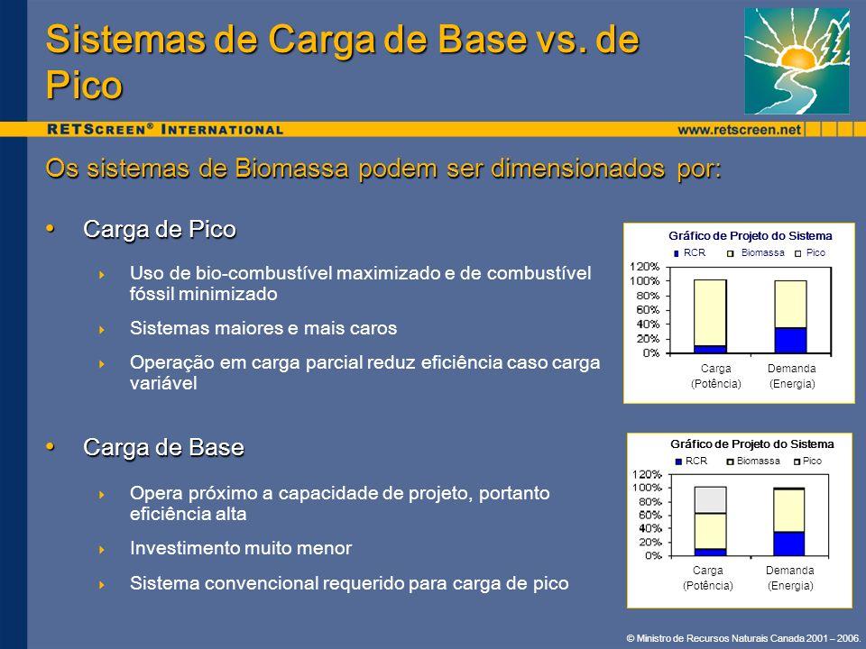 Sistemas de Carga de Base vs. de Pico