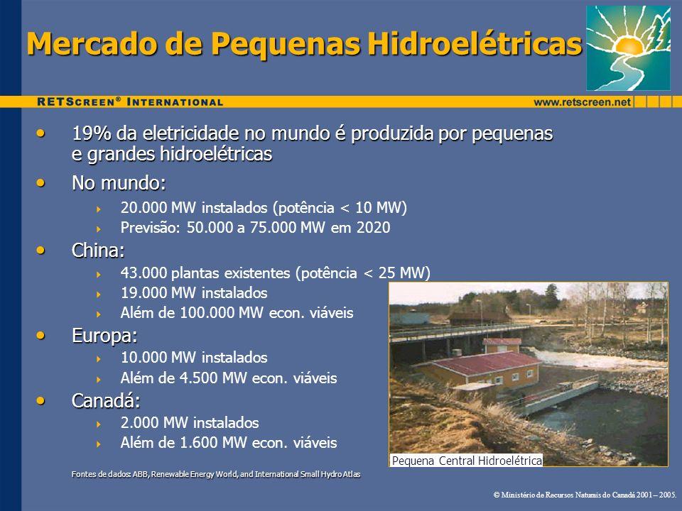 Mercado de Pequenas Hidroelétricas