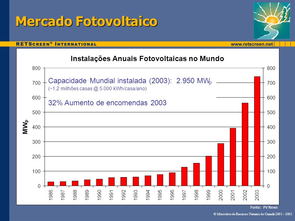 Instalações Anuais Fotovoltaicas no Mundo