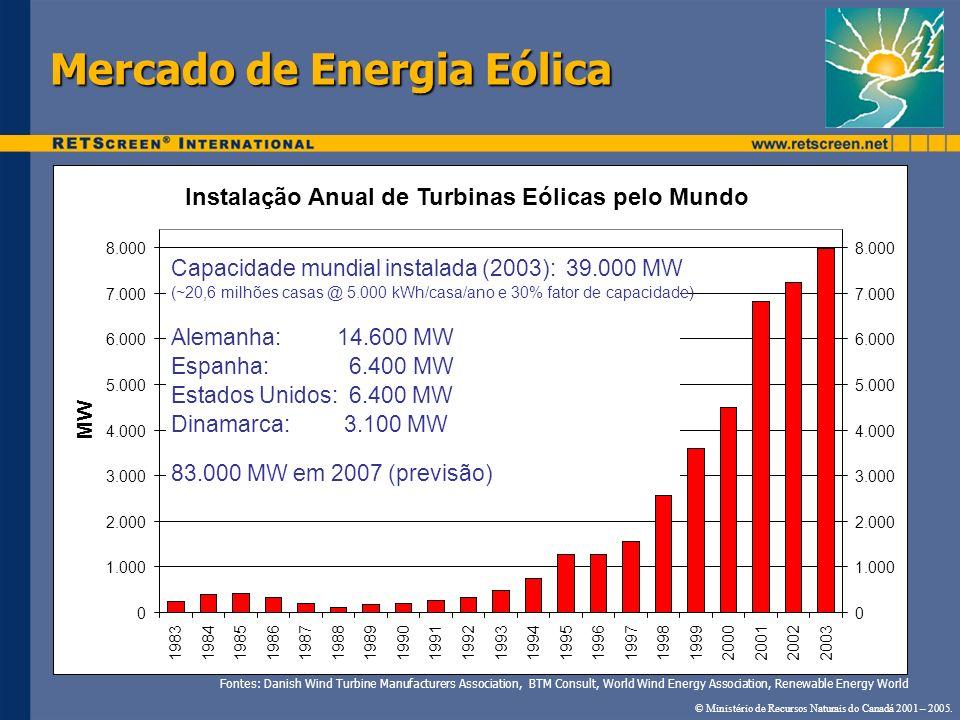 Mercado de Energia Eólica