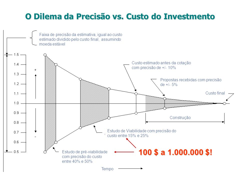 O Dilema da Precisão vs. Custo do Investmento