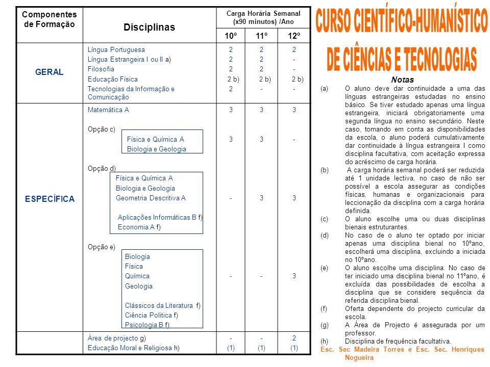 Componentes de Formação Carga Horária Semanal (x90 minutos) /Ano