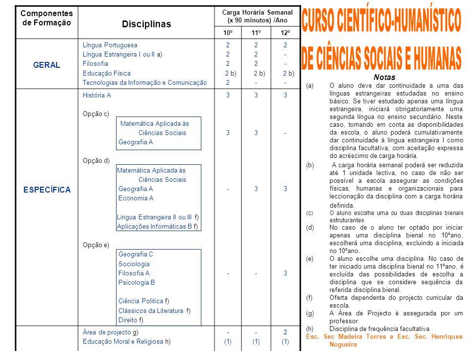 Componentes de Formação Carga Horária Semanal (x 90 minutos) /Ano