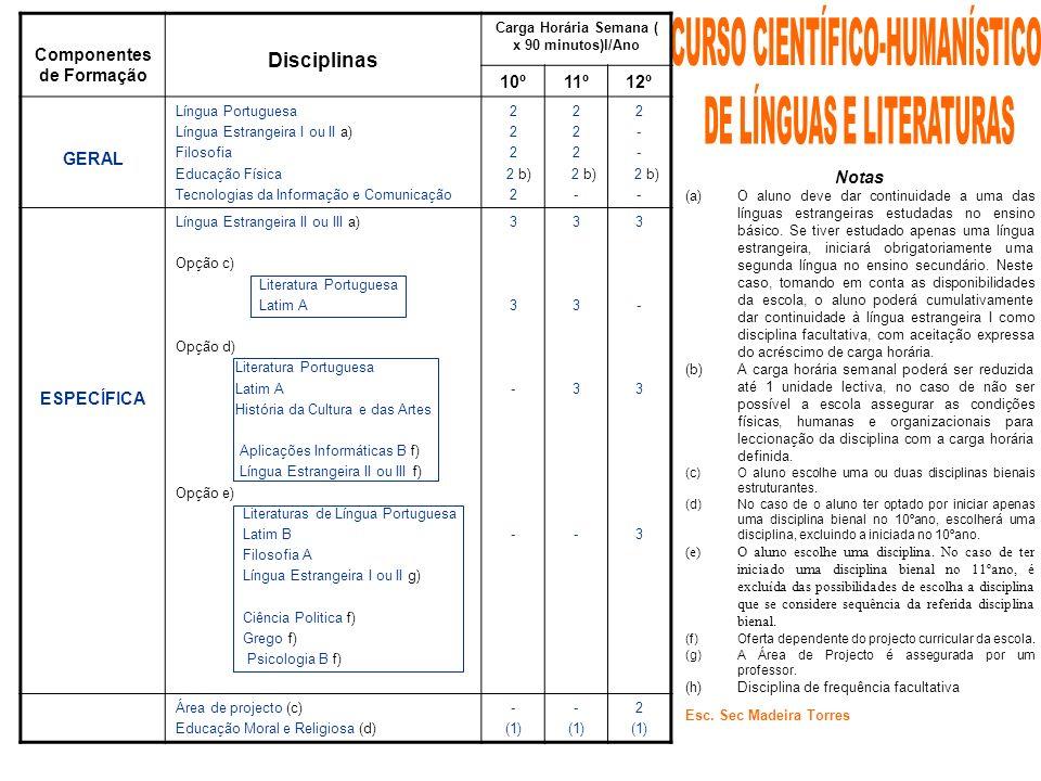 Componentes de Formação Carga Horária Semana ( x 90 minutos)l/Ano