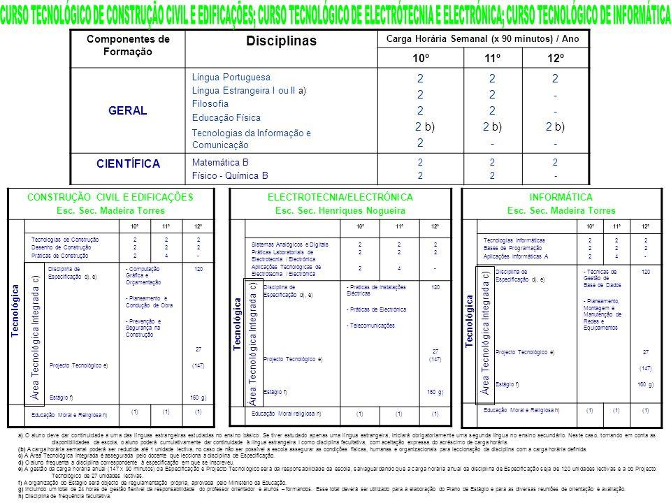 CURSO TECNOLÓGICO DE CONSTRUÇÃO CIVIL E EDIFICAÇÕES; CURSO TECNOLÓGICO DE ELECTRÓTECNIA E ELECTRÓNICA; CURSO TECNOLÓGICO DE INFORMÁTICA