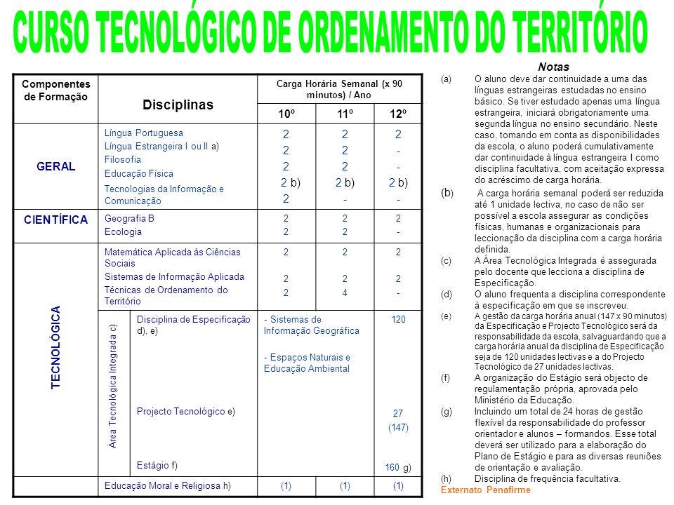 Componentes de Formação Carga Horária Semanal (x 90 minutos) / Ano