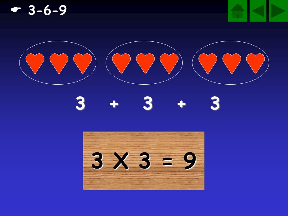  3-6-9 3 + 3 + 3 3 X 3 = 9