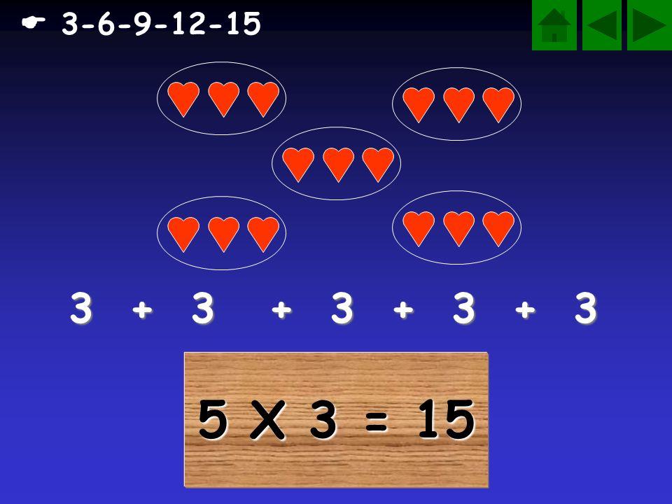  3-6-9-12-15 3 + 3 + 3 + 3 + 3 5 X 3 = 15