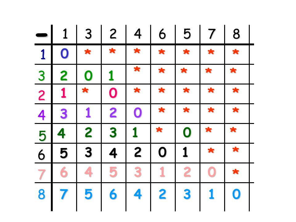 - 1. 2. 3. 4. 5. 6. 7. 8. * 2. 1. 1. 3. 1. 2. 4. 2.
