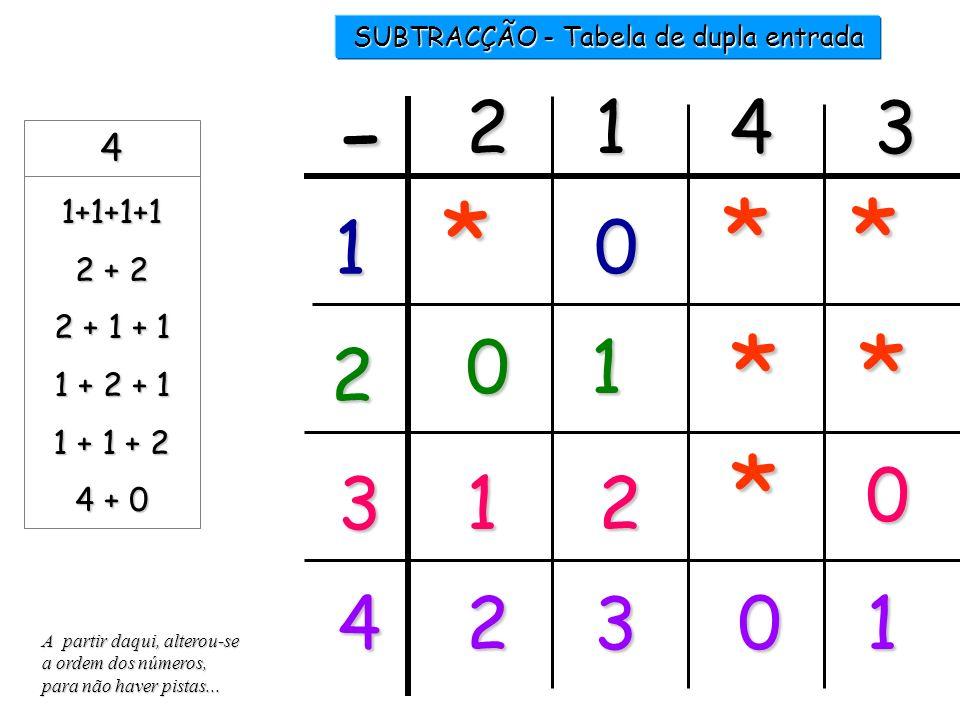 SUBTRACÇÃO - Tabela de dupla entrada