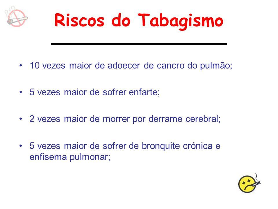 Riscos do Tabagismo 10 vezes maior de adoecer de cancro do pulmão;