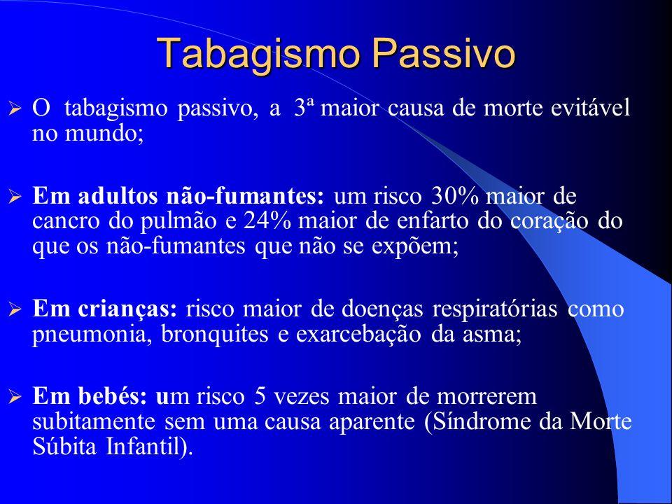 Tabagismo PassivoO tabagismo passivo, a 3ª maior causa de morte evitável no mundo;