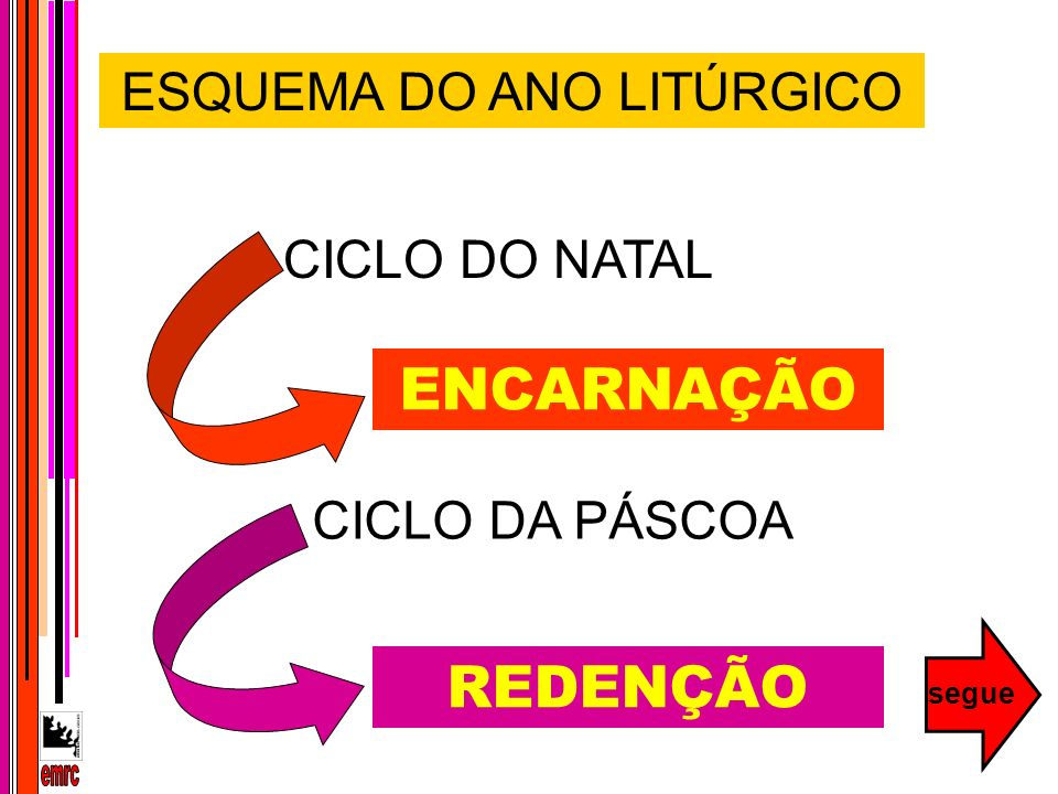 ESQUEMA DO ANO LITÚRGICO