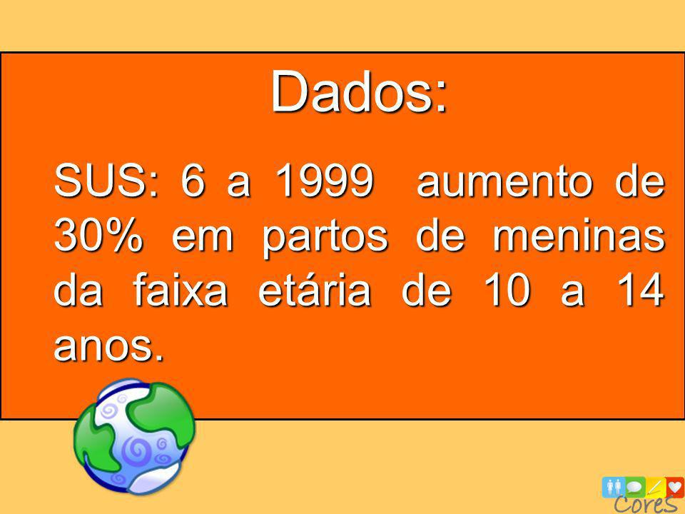 Dados: SUS: 6 a 1999 aumento de 30% em partos de meninas da faixa etária de 10 a 14 anos.