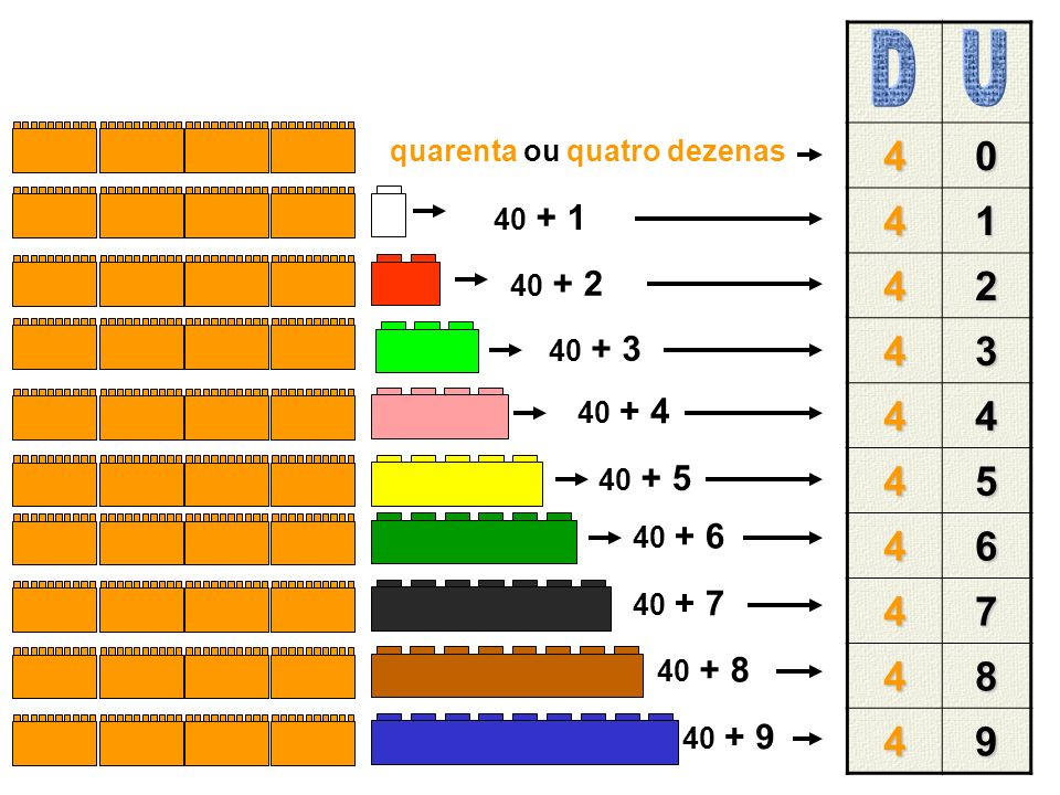 D U 4 1 2 3 5 6 7 8 9 quarenta ou quatro dezenas 40 + 1 40 + 2 40 + 3