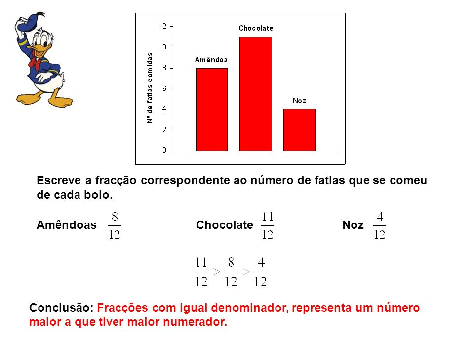 Escreve a fracção correspondente ao número de fatias que se comeu de cada bolo.