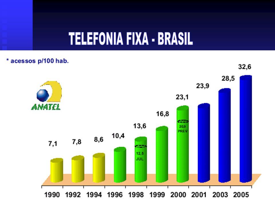 TELEFONIA FIXA - BRASIL