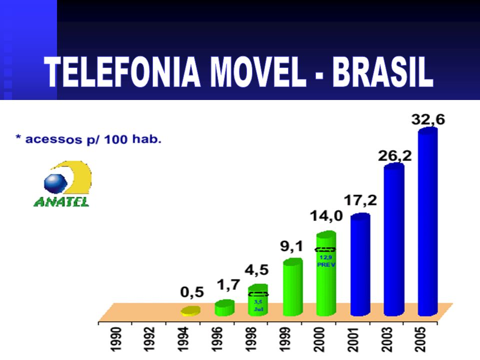 TELEFONIA MOVEL - BRASIL