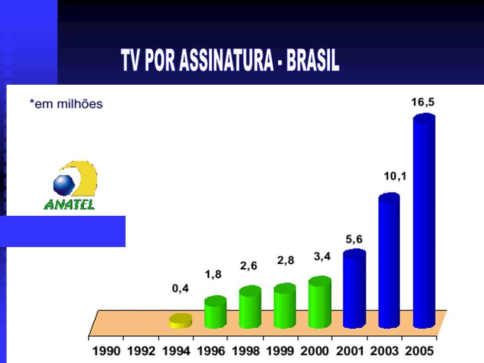 TV POR ASSINATURA - BRASIL