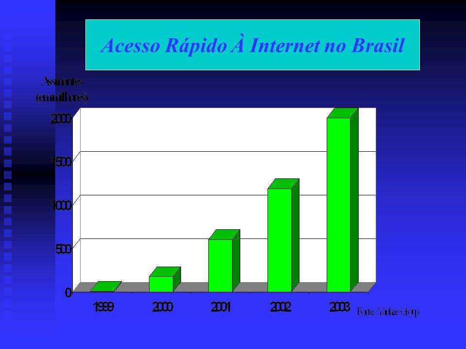 Acesso Rápido À Internet no Brasil