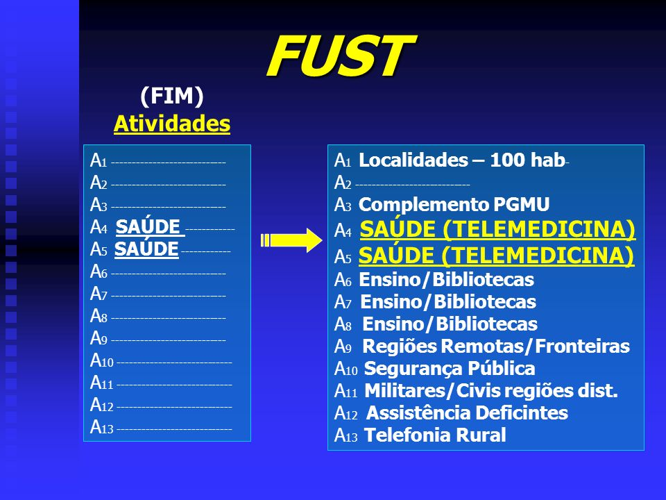 FUST (FIM) Atividades A1 ----------------------------
