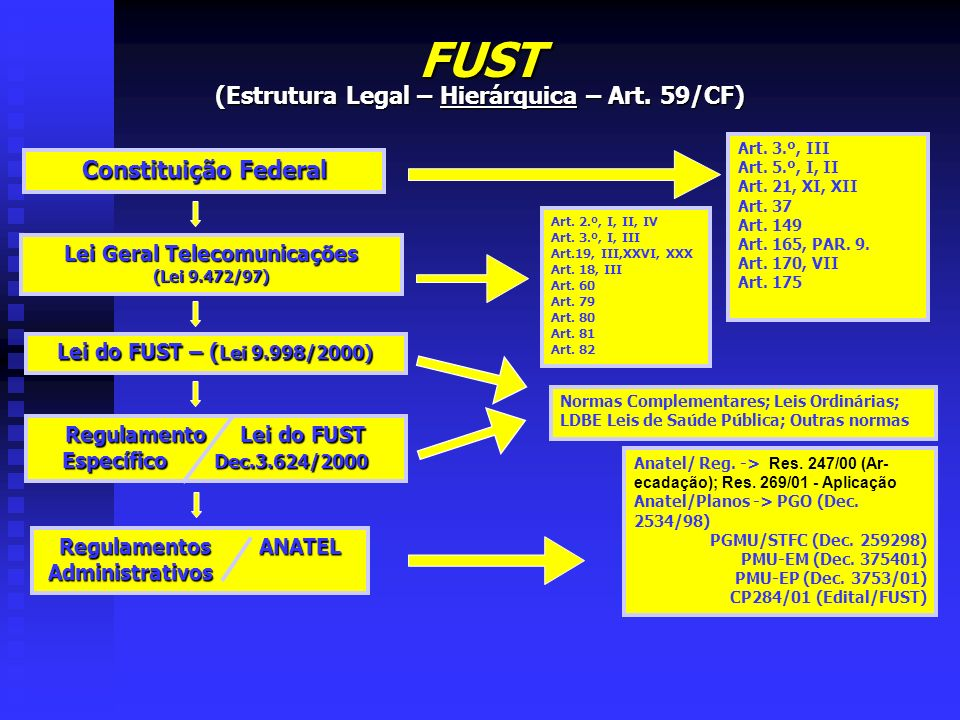 FUST (Estrutura Legal – Hierárquica – Art. 59/CF) Constituição Federal