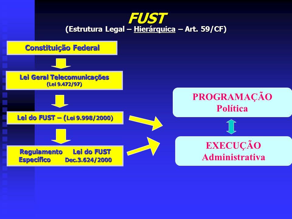 FUST PROGRAMAÇÃO Política EXECUÇÃO Administrativa