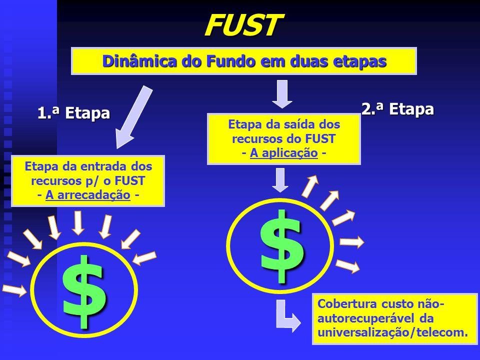 $ $ FUST Dinâmica do Fundo em duas etapas 2.ª Etapa 1.ª Etapa