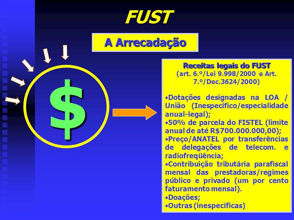 $ FUST A Arrecadação Receitas legais do FUST