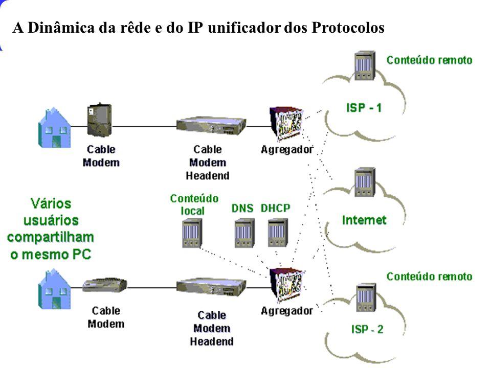 A Dinâmica da rêde e do IP unificador dos Protocolos