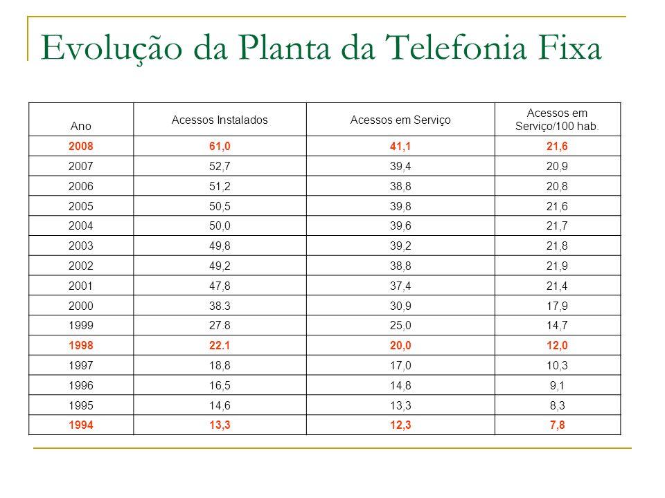 Evolução da Planta da Telefonia Fixa