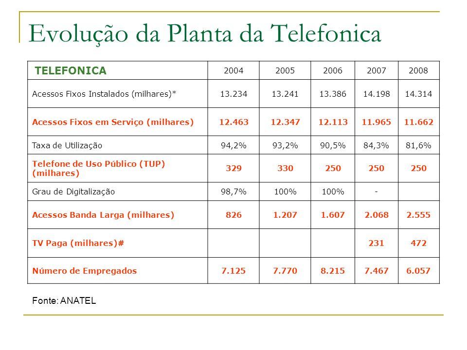 Evolução da Planta da Telefonica