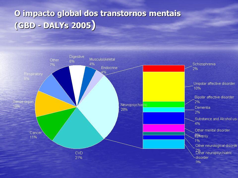 O impacto global dos transtornos mentais (GBD - DALYs 2005)