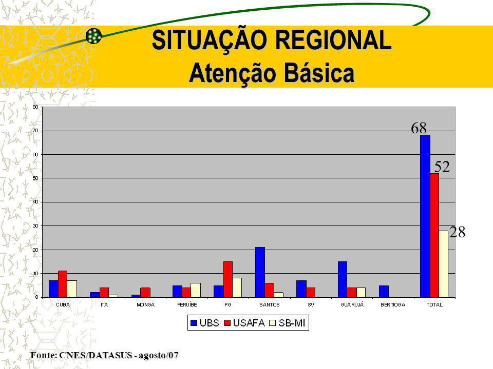 SITUAÇÃO REGIONAL Atenção Básica
