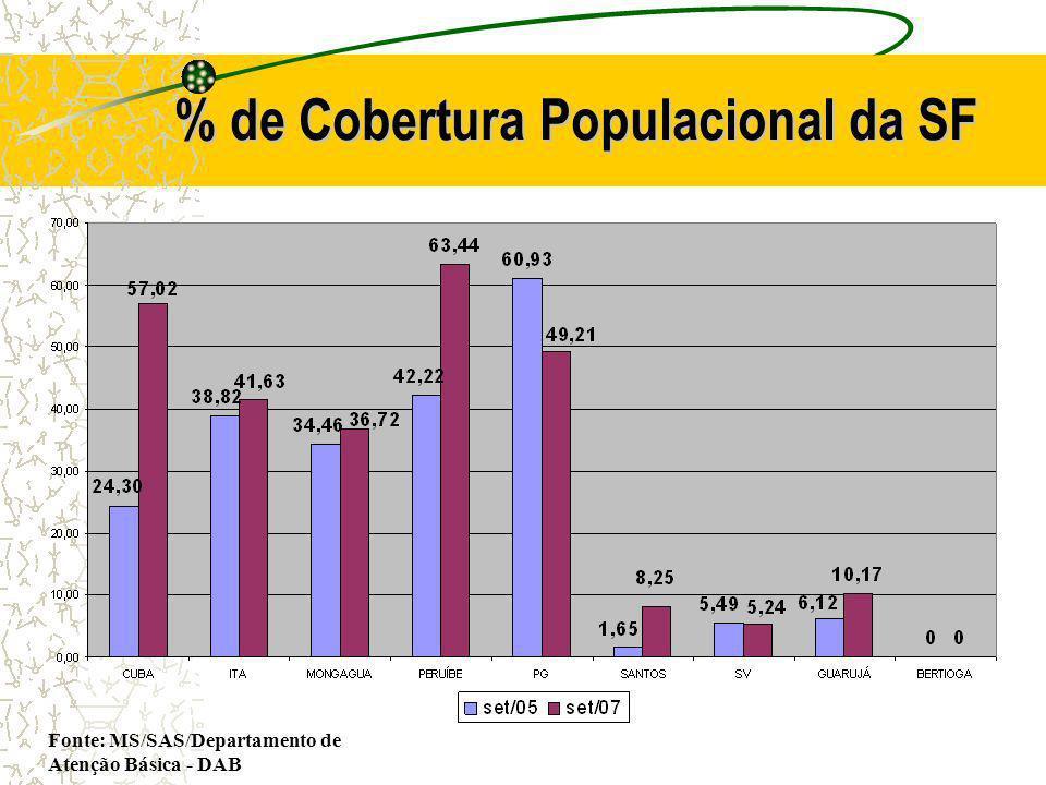 % de Cobertura Populacional da SF