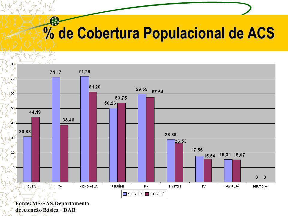 % de Cobertura Populacional de ACS