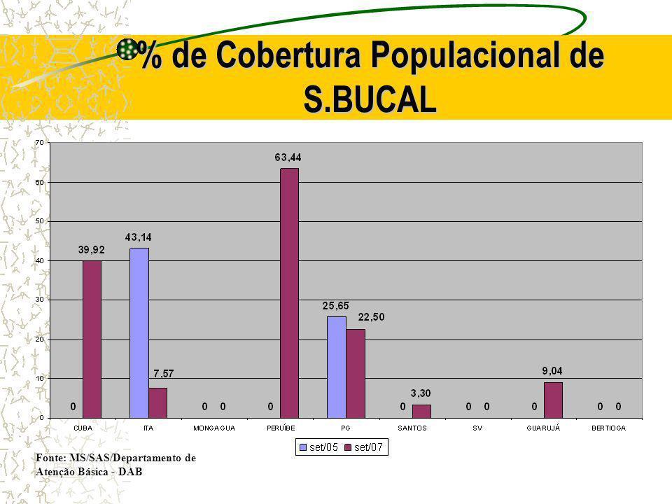 % de Cobertura Populacional de S.BUCAL