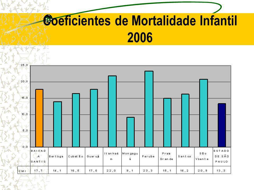 Coeficientes de Mortalidade Infantil 2006