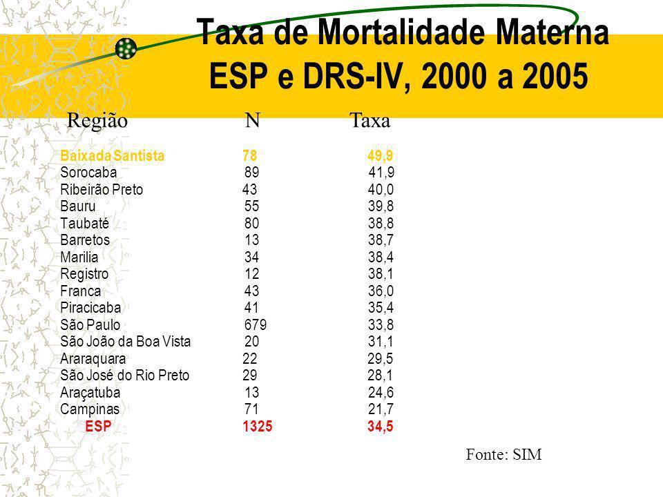 Taxa de Mortalidade Materna ESP e DRS-IV, 2000 a 2005