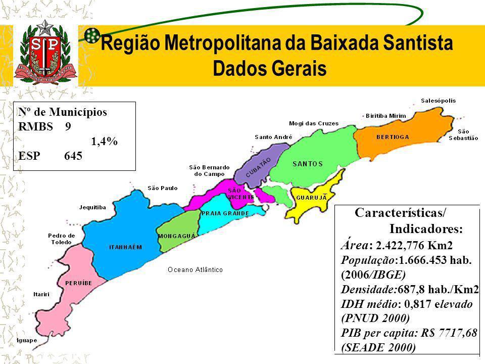 Região Metropolitana da Baixada Santista Dados Gerais