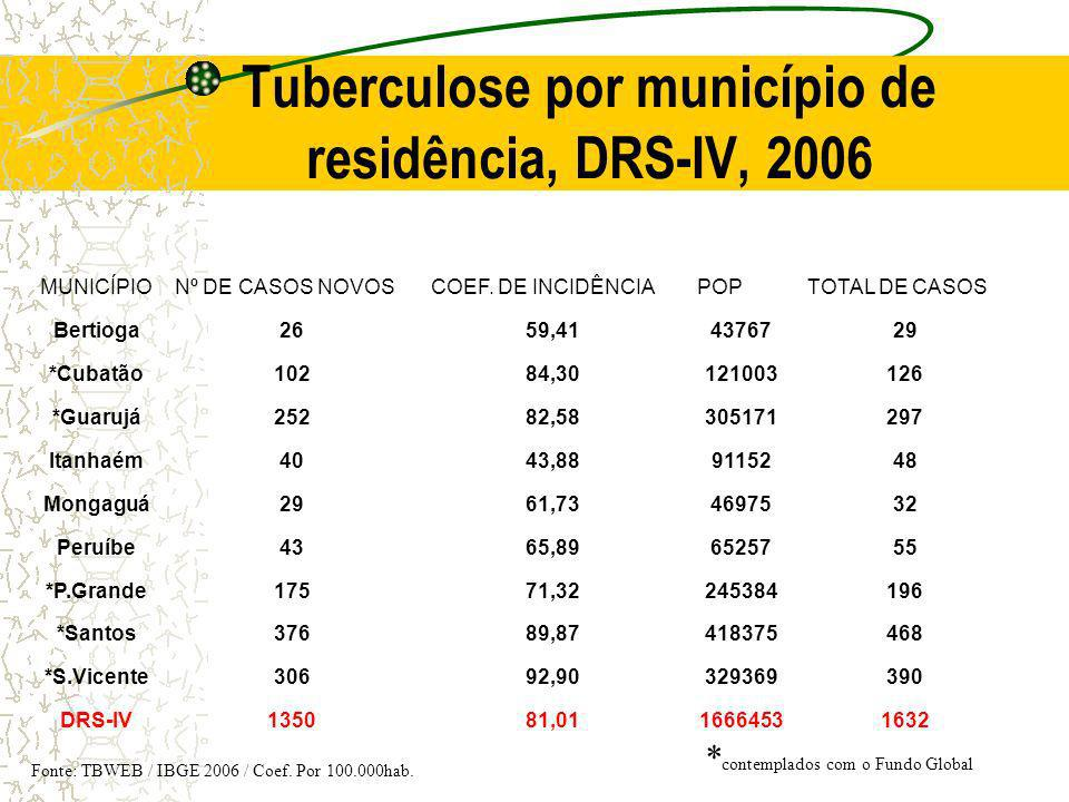 Tuberculose por município de residência, DRS-IV, 2006