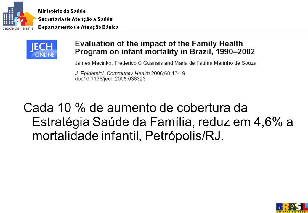 Cada 10 % de aumento de cobertura da Estratégia Saúde da Família, reduz em 4,6% a mortalidade infantil, Petrópolis/RJ.