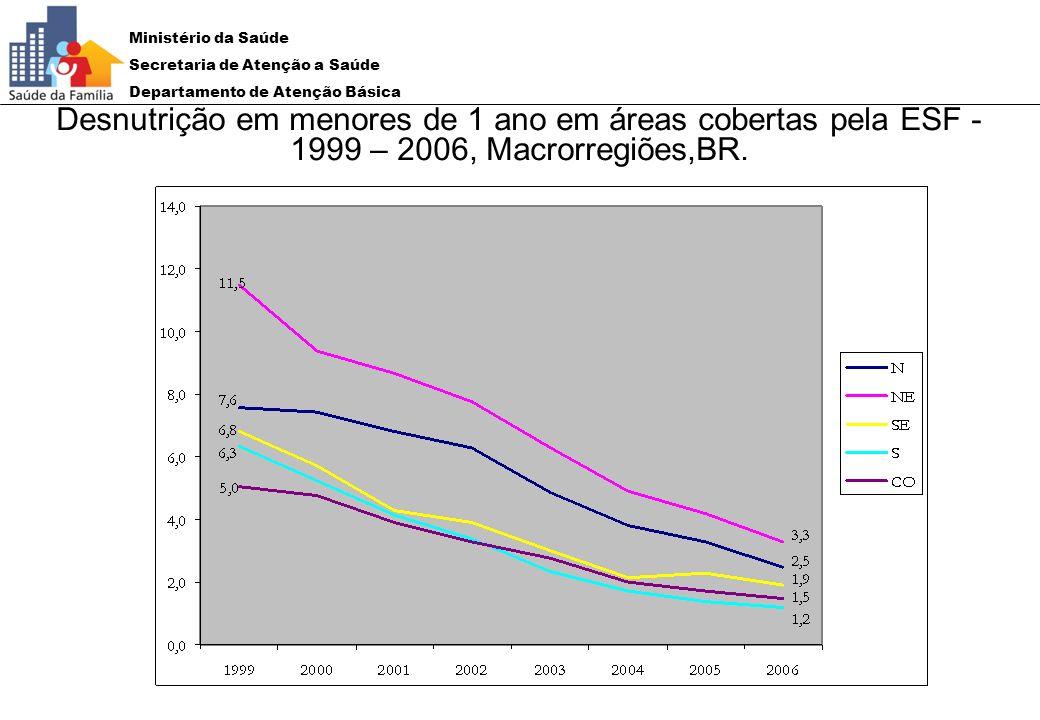 Desnutrição em menores de 1 ano em áreas cobertas pela ESF -1999 – 2006, Macrorregiões,BR.