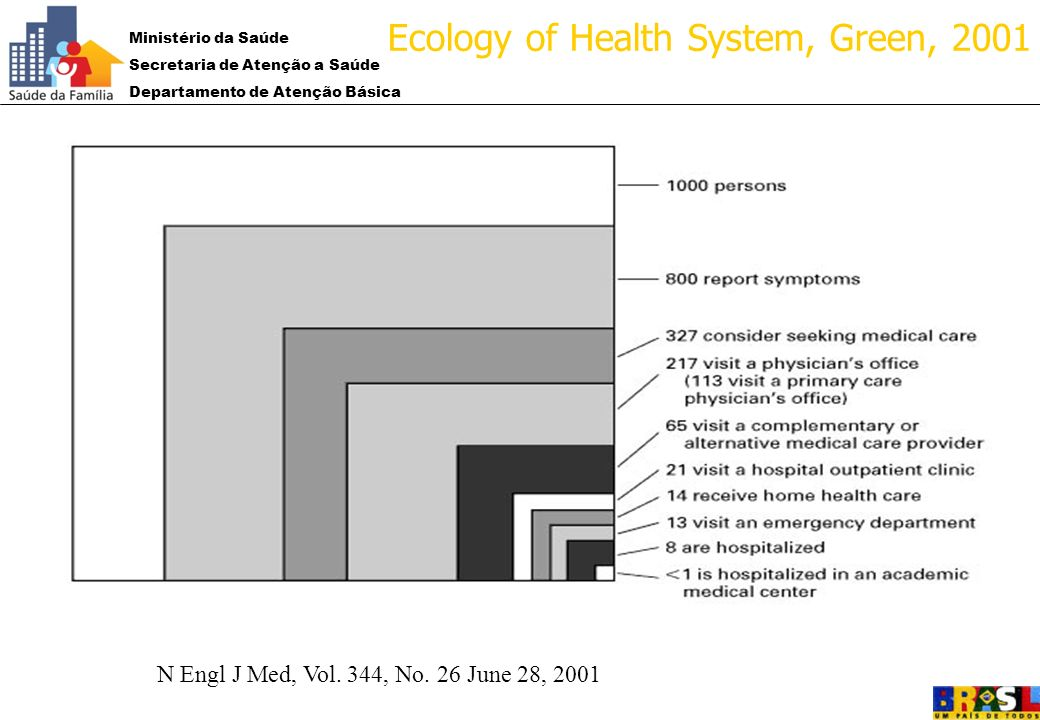2001: Ecology of Health System, Green, 2001