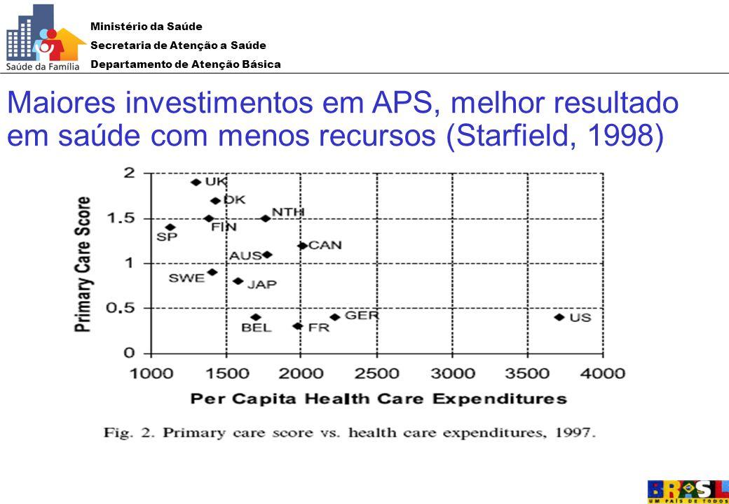 Maiores investimentos em APS, melhor resultado em saúde com menos recursos (Starfield, 1998)